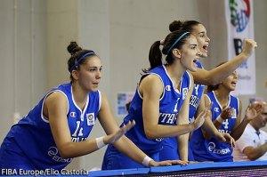 Europei Under 20 basket femminile