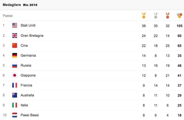 medagliere Rio2016