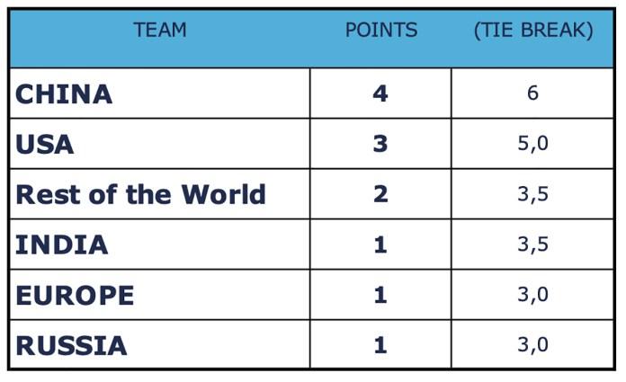 Coppa delle Nazioni online, classifica