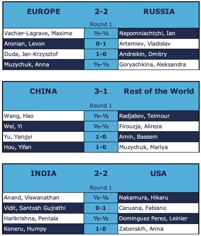 Primo turno Coppa delle Nazioni online