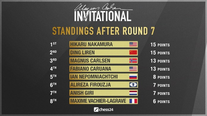 standings after round 7