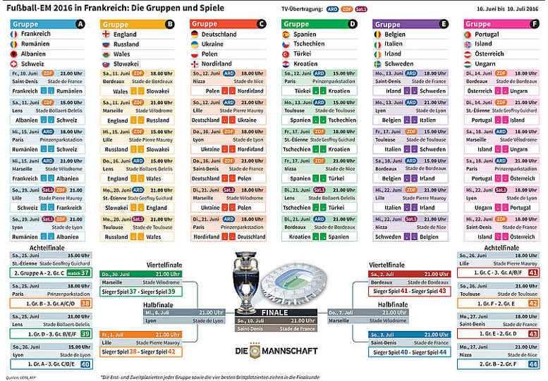 Fussball EM 2016: UEFA EURO – Der Spielplan - Fotoquelle: UEFA