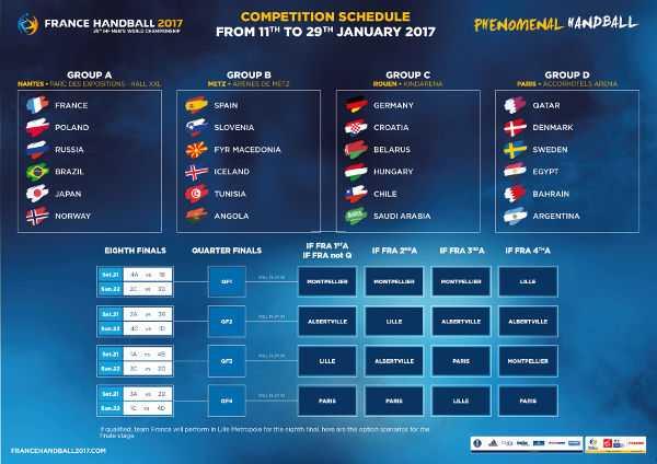 Handball Wm Gruppen