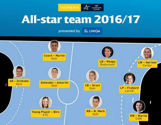 Handball Frauen EHF Champions League: All-Star-Team 2016/2017 - Foto: EHF Media