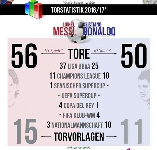 Die Grafik verdeutlicht, wie nah Cristiano und Lionel Messi leistungsmäßig beieinander liegen.
