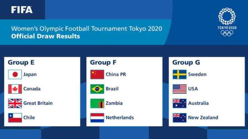 Olympia Tokio 2020 - Fußball Frauen Auslosung - Copyright: FIFA