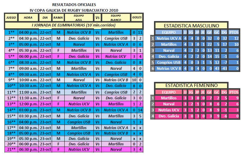 resultadoscopagalicia2010 Resultados Finales 2do Campeonato Nacional Interclubes de Rugby Subacuático FVAS Venezuela, Copa Galicia 2010