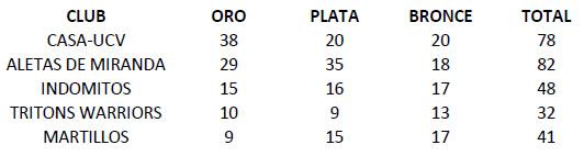 medallas Resultados Campeonato Nacional Interclubes de Natación con Aletas Venezuela FVAS 2011