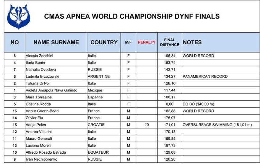 dynf-apnea_results