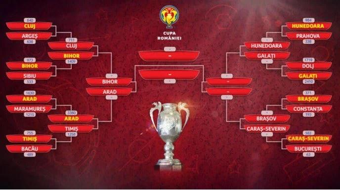 Aradul e în semifinalele Cupei României cu Bihorul, după ce a câștigat clar duelul cu rivalii timișeni!