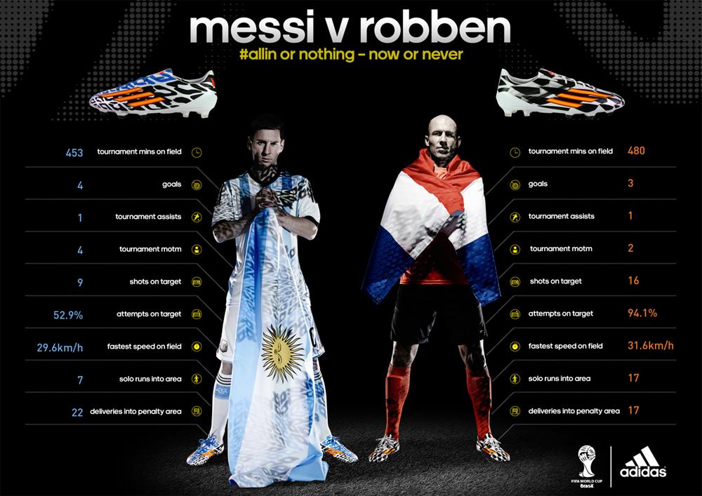 Adidas Messi 151 Boost