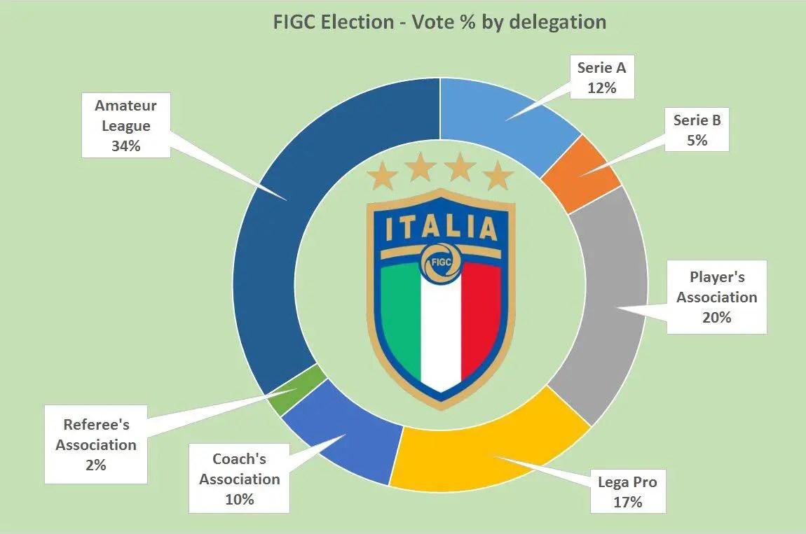 Presidenza Figc, Ulivieri incontra Tommasi: