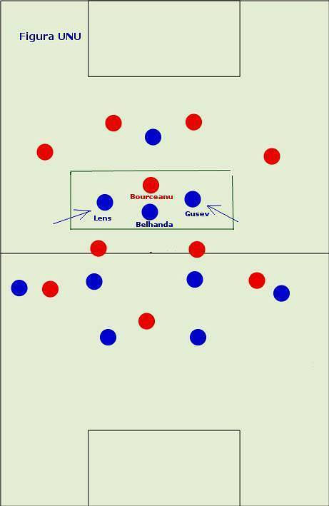Analiză tactică Dynamo Kiev - Steaua