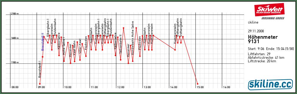 Personenbezogene Daten beim Skifahren