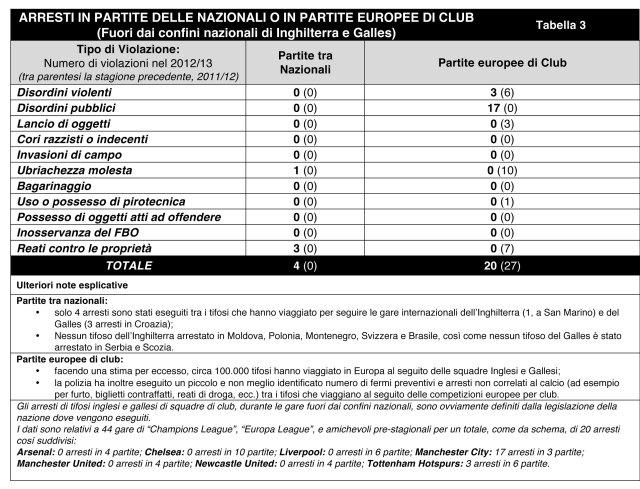 Football_Arrest_BO_Statistics_2012-13_Italiano-4