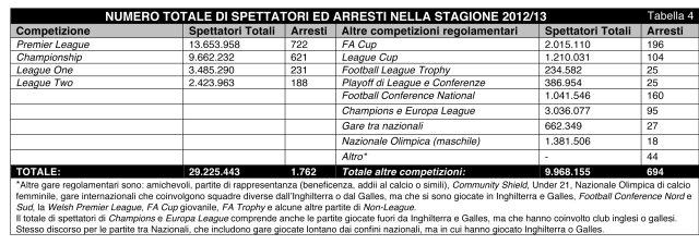 Football_Arrest_BO_Statistics_2012-13_Italiano-5