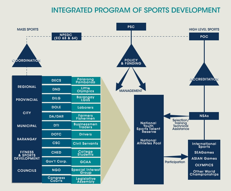 integrated program of sports development