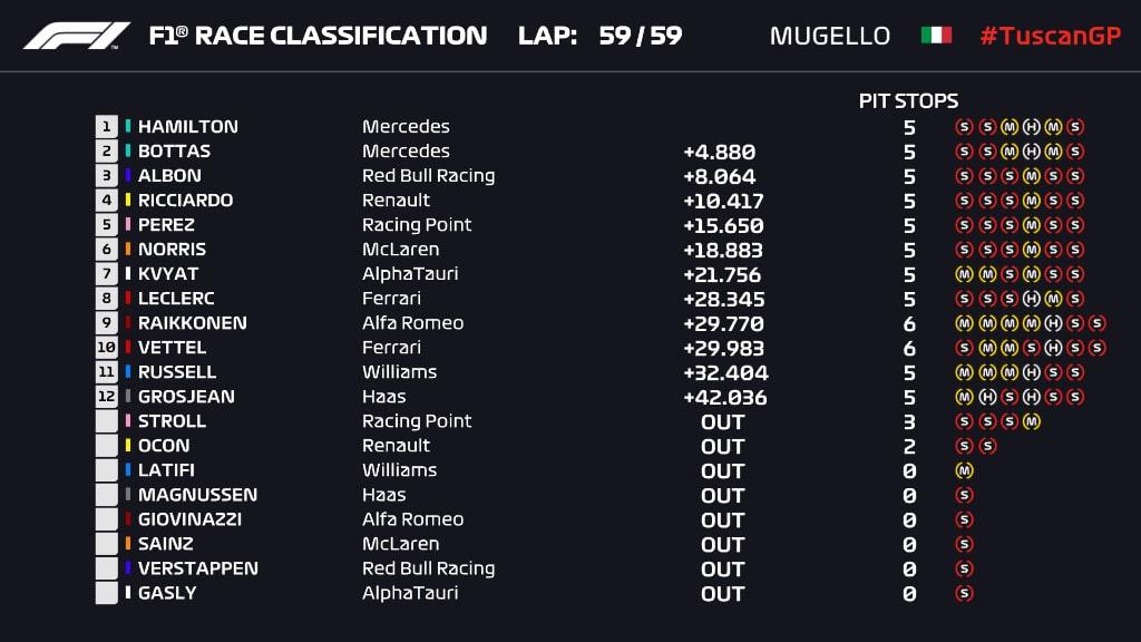 Hamilton si prende la pole al Mugello, Leclerc in terza fila
