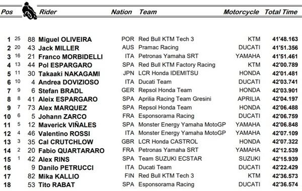Oliveira maestro a Portimao: sua la prima Pole in MotoGP!