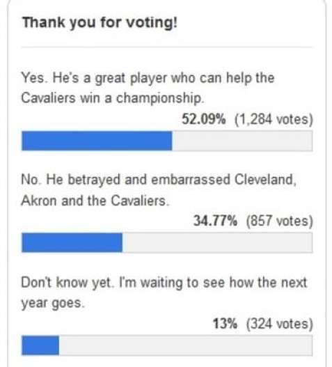 lebron-james-plain-dealer-poll