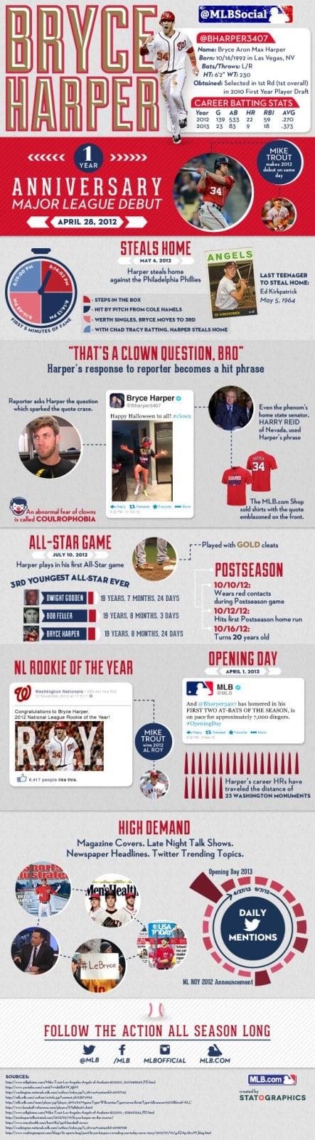 bryce-harper-infographic
