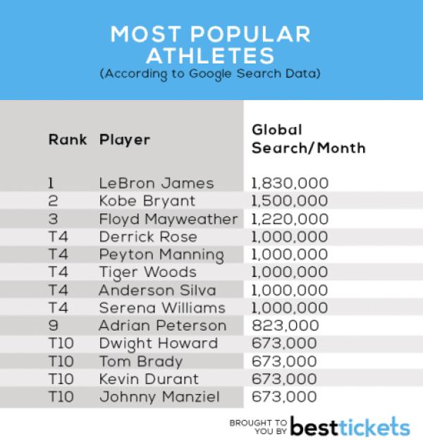 Most-Popular-Athletes2