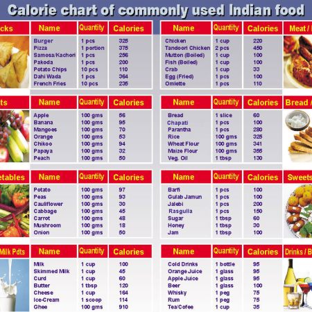 lebensmittel kalorien
