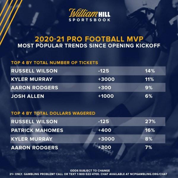 NFL MVP Odds