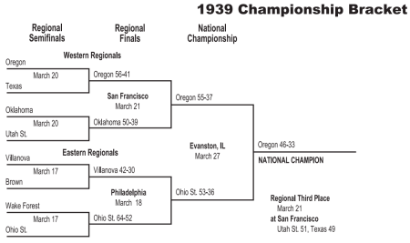 History of the bracket