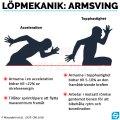 Löpmekanik: Armsving