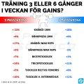 Träning 3 eller 6 gånger i veckan för gains?
