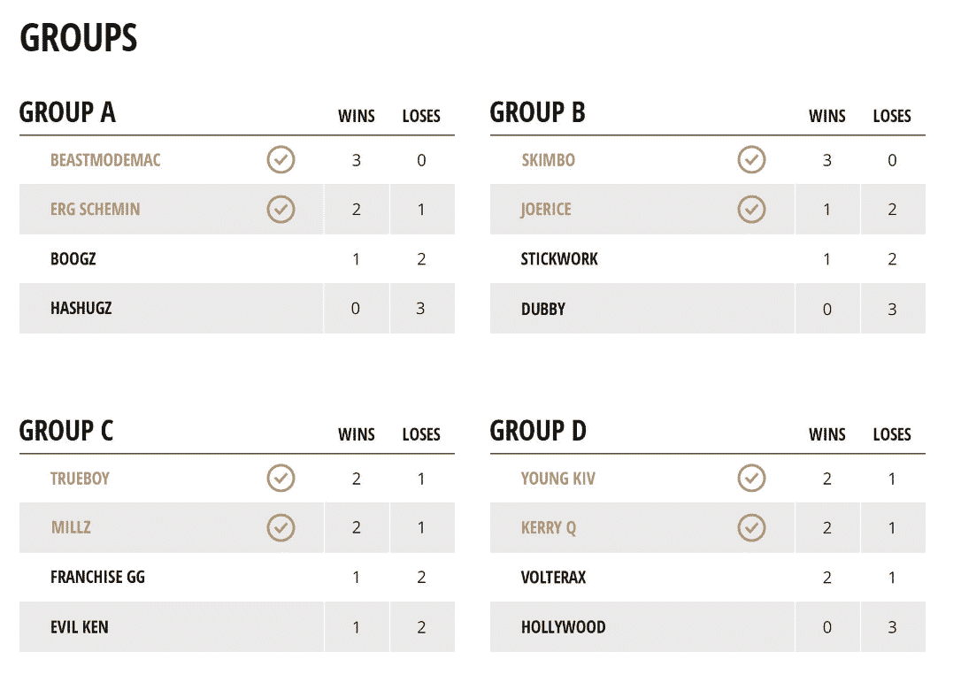 Madden Challenge Group Stage