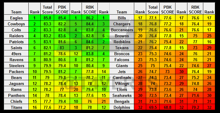M21 Offensive Line Rankings