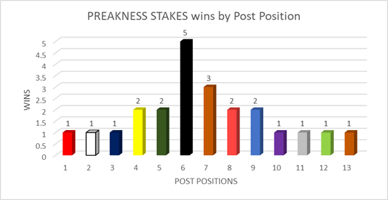 Preakness Stakes Picks: Three Angles that have Printed Money