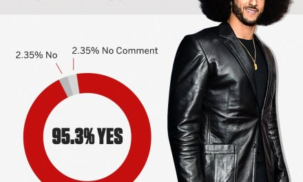 95% of Surveyed Players Believe Colin Kaepernick Should Be Back in the NFL