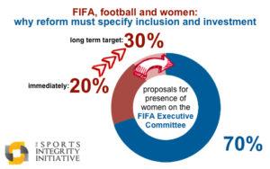 FIFA2030percent