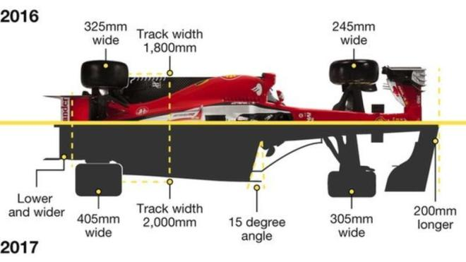 New cost-cutting regulations approved for F1 cars