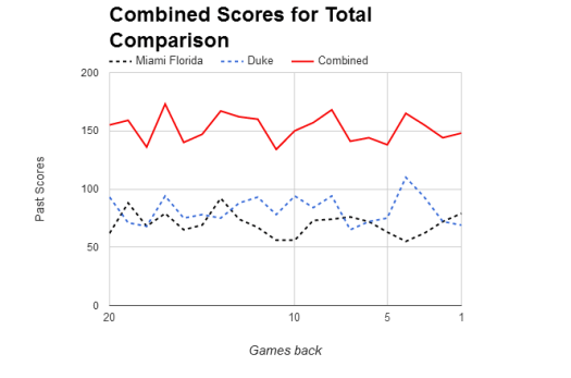 NCAAB Combined Scores