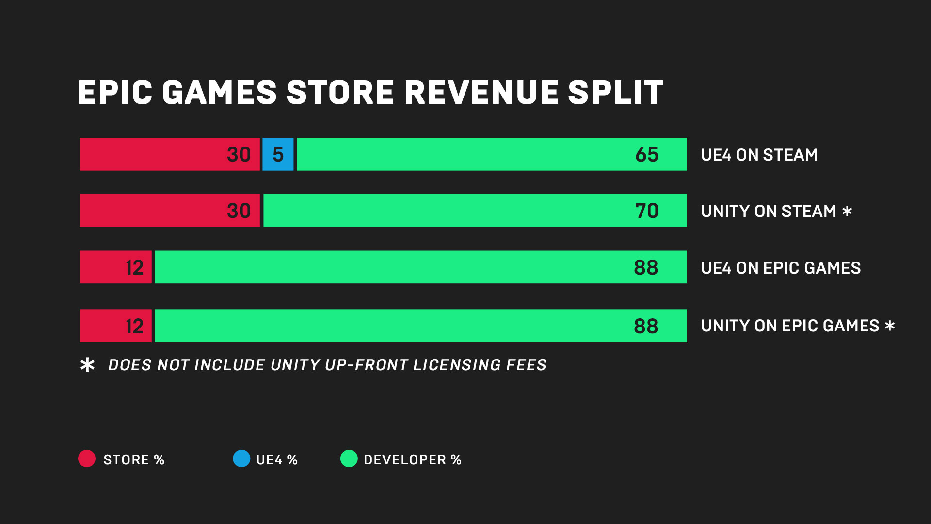 The Epic Games Store is announced with a massive 88