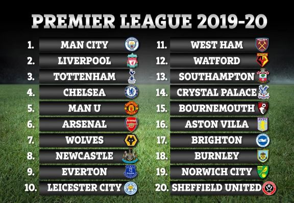 Premier League Points Table 2019-2020 | SportsMonks