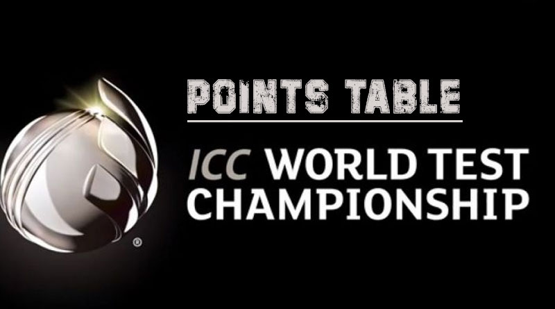 ICC World Test Championship 2019-21 Points Table & Team