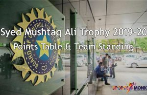 Syed Mushtaq Ali Trophy 2019-20 Points Table and Team Standings