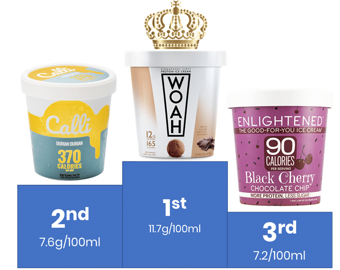 we tried six different ice creams to see if low calorie ice cream can replace traditional ones. this is our verdict