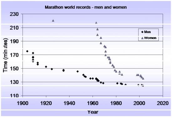 Men and Women marathon WR over time