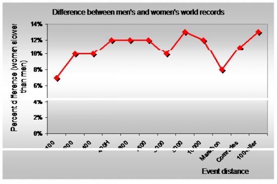Men-vs-women-difference-WR