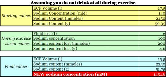 No-fluid-intake