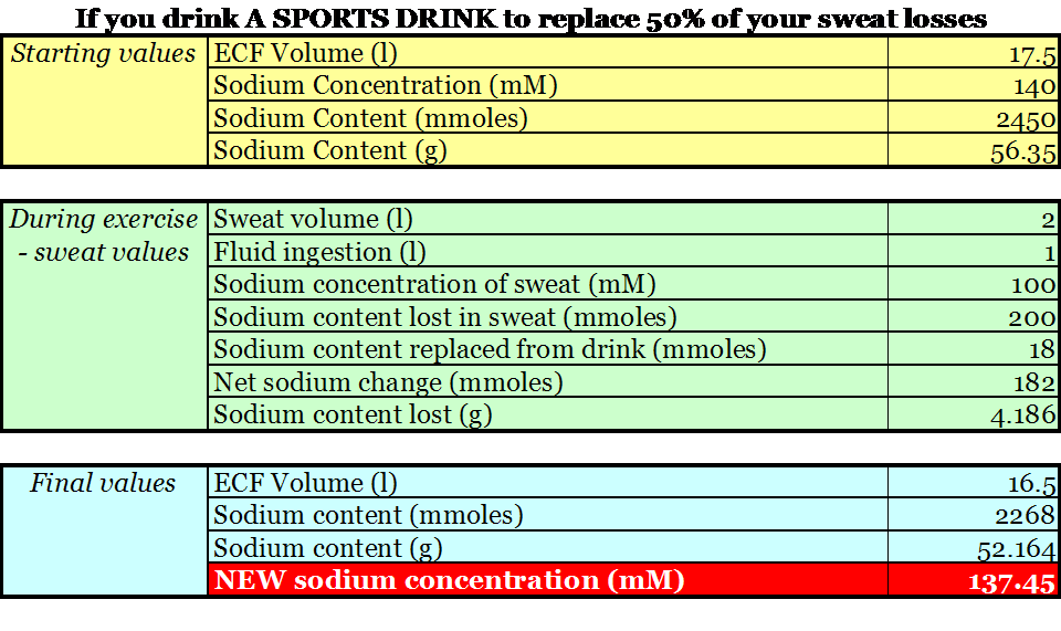 Sports Drinks Sweat And Electrolytes Part 1 The Science Of Sport