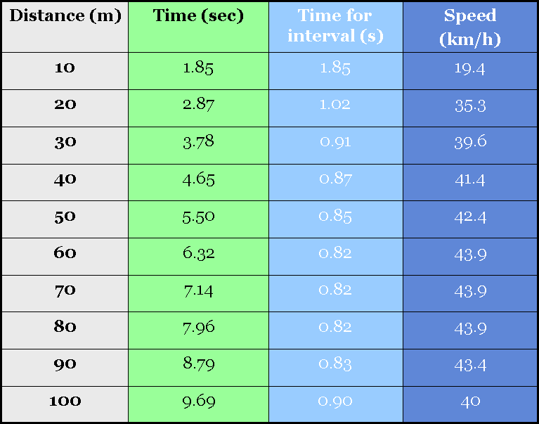 Beijing 2008: Men 100m race analysis | The Science of Sport