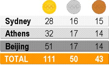 china-medal-table
