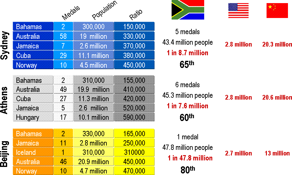 The Olympic Games Medals analysis | The Science of Sport